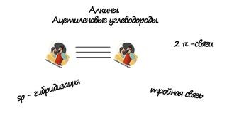 Онлайн репетитор по химии (ЕГЭ, ОГЭ, ВПР): Алкины (задания 33, 35 ЕГЭ)