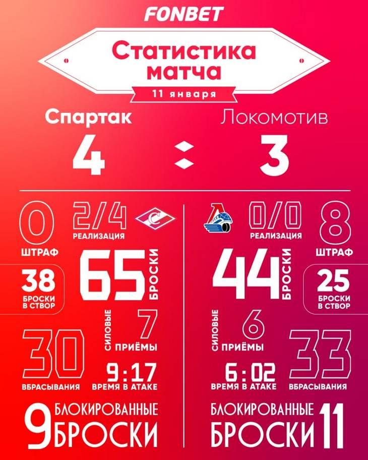 Статистика матча «Спартак» – «Локомотив» 4:3