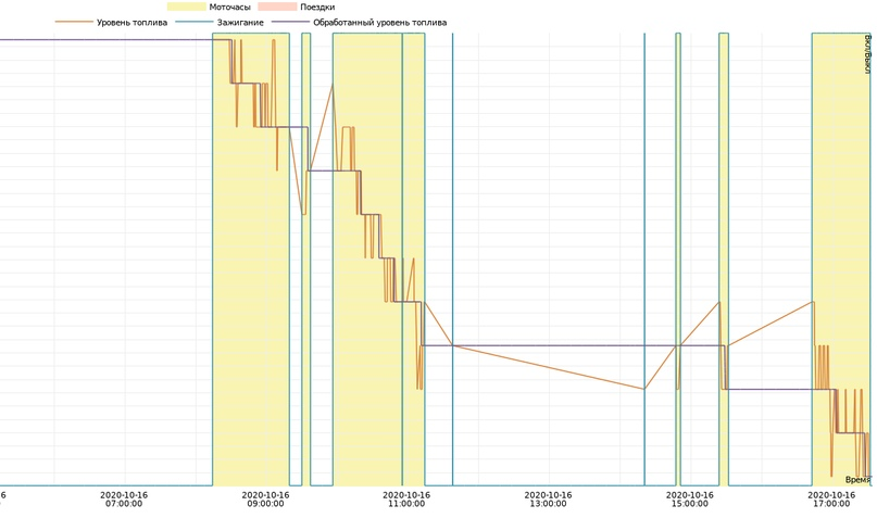 График датчика уровня топлива