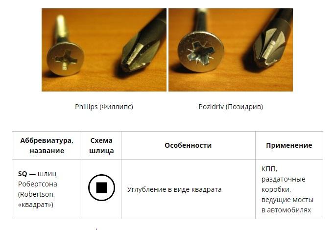 Как выбрать отвёртку: виды шлицев крепёжных изделий, изображение №2