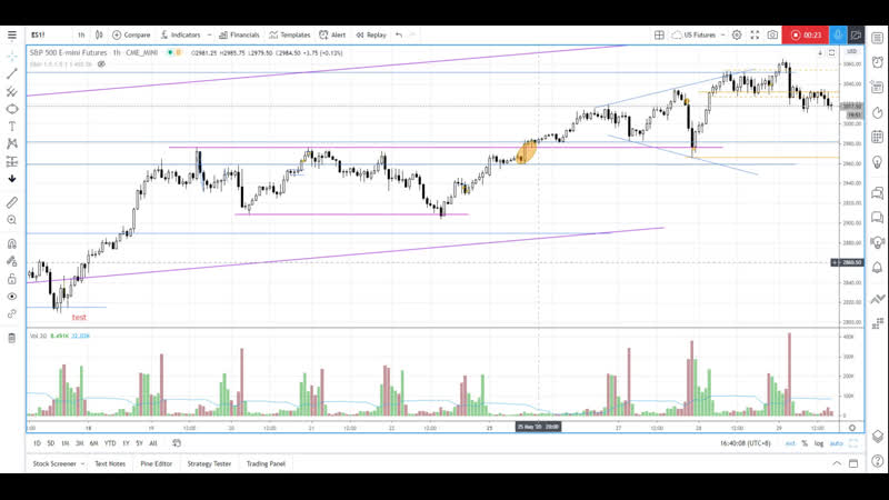 SP 500 supply presence with broadening top pattern - Daily Market Analysis