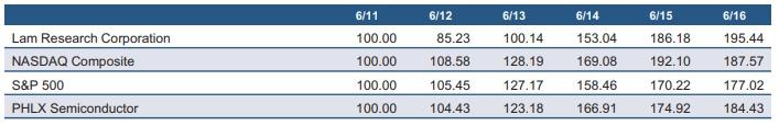 Но если взглянуть в финансовую отчётность за 2016-ый финансовый год, мы увидим несколько иные цифры. Спрос на память растёт, растёт и доходность акционеров Lam Research. Источник: отчётность Lam Research за 2016-й финансовый год