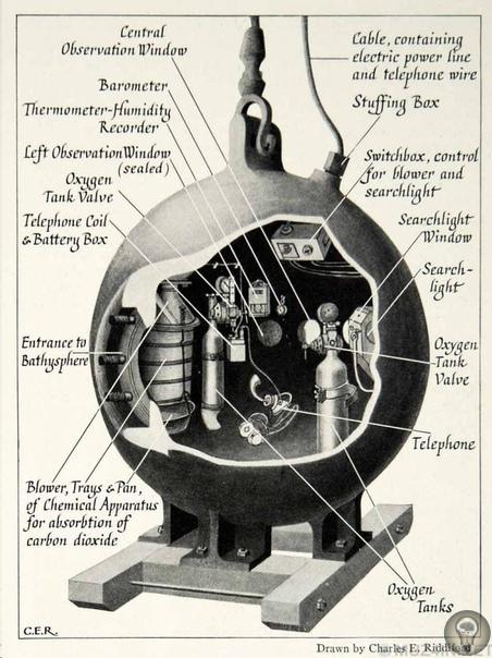 «Батисфера»: первое в мире глубоководное исследовательское судно Во второй половине дня 22 сентября 1932 года люди со всей Америки и Великобритании настроили свои радиоприёмники на необычную