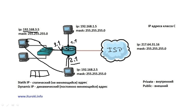 Компьютерные уроки Уроки Cisco ICND1 Урок 10 NAT Public Private addresses