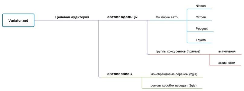 КЛИЕНТЫ ДЛЯ АВТОСЕРВИСА (часть 1), изображение №2