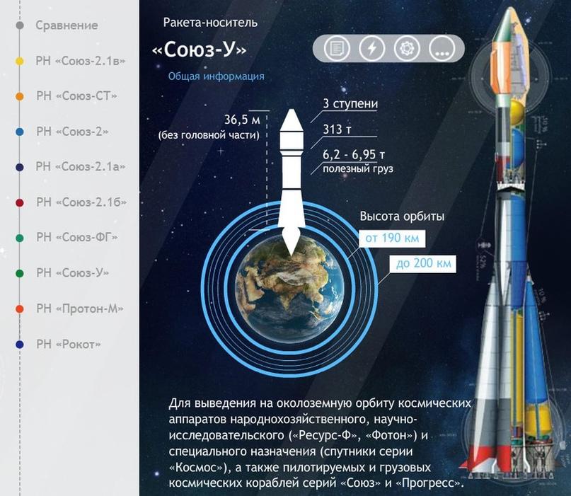 Falcon 9 самая-самая… Есть и другие «скакуны» в конюшне. Инфографика от Роскосмоса., изображение №11
