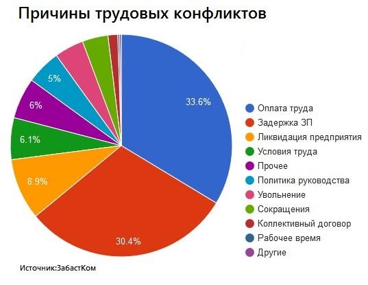 Предварительный отчет по социально-трудовым конфликтам за 2019 год, изображение №2