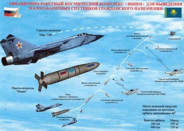 Схема, показывающая ракету «Ишим», стартующую в космос с самолета МиГ-31