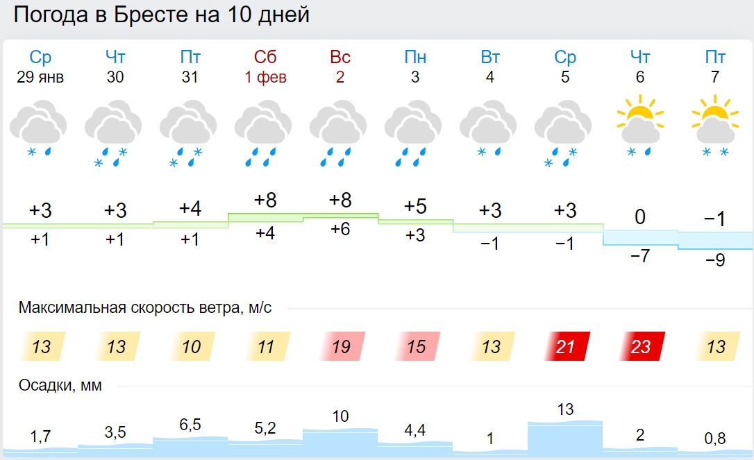 Белгидромет объявил оранжевый уровень опасности 30 января