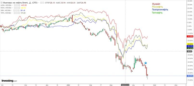 Проведем сравнительный анализ графика нефти с акциями отечественных нефтяников
