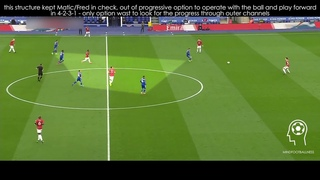 Leicester City F.C. - 5-3-2 middle block X Manchester United 4-2-3-1 || 21032021 ANALYSIS