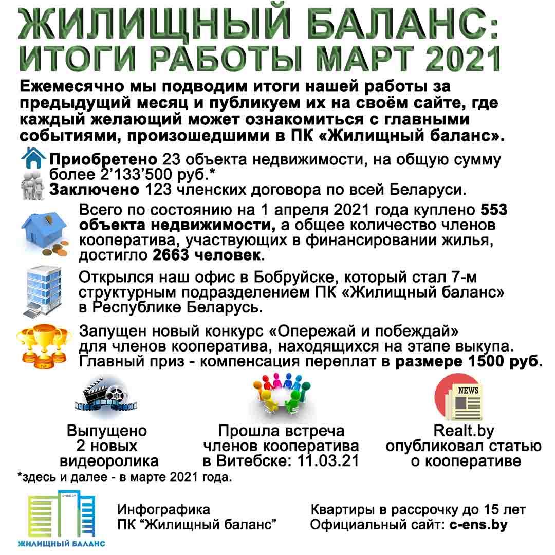 """Итоги работы ПК """"Жилищный баланс"""" за март 2021 года"""