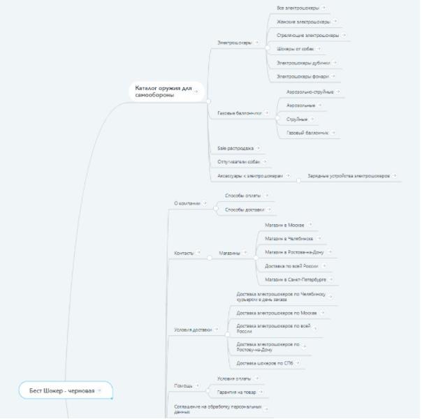 Рисунок 5 - Древовидная структура сайта