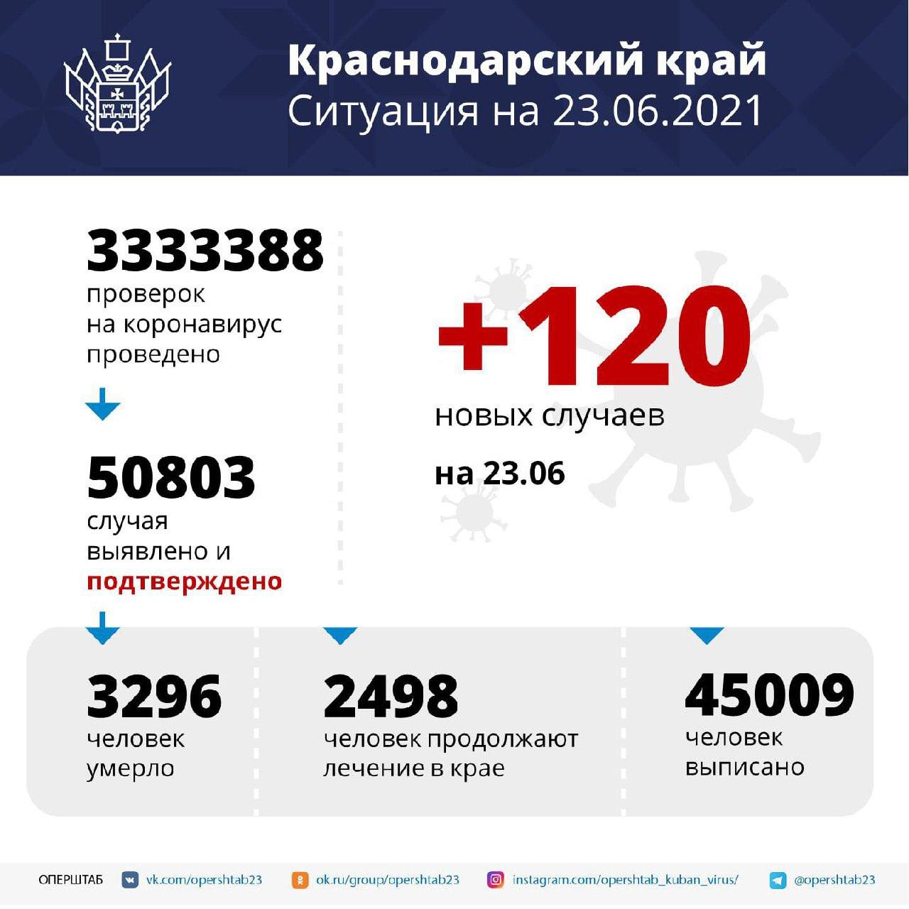 На Кубани за сутки зарегистрировали 120 случаев COVID-19Заболевших...