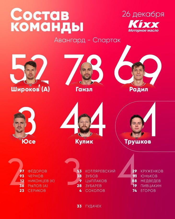 Состав «Спартака» на матч чемпионата КХЛ с «Авангардом»